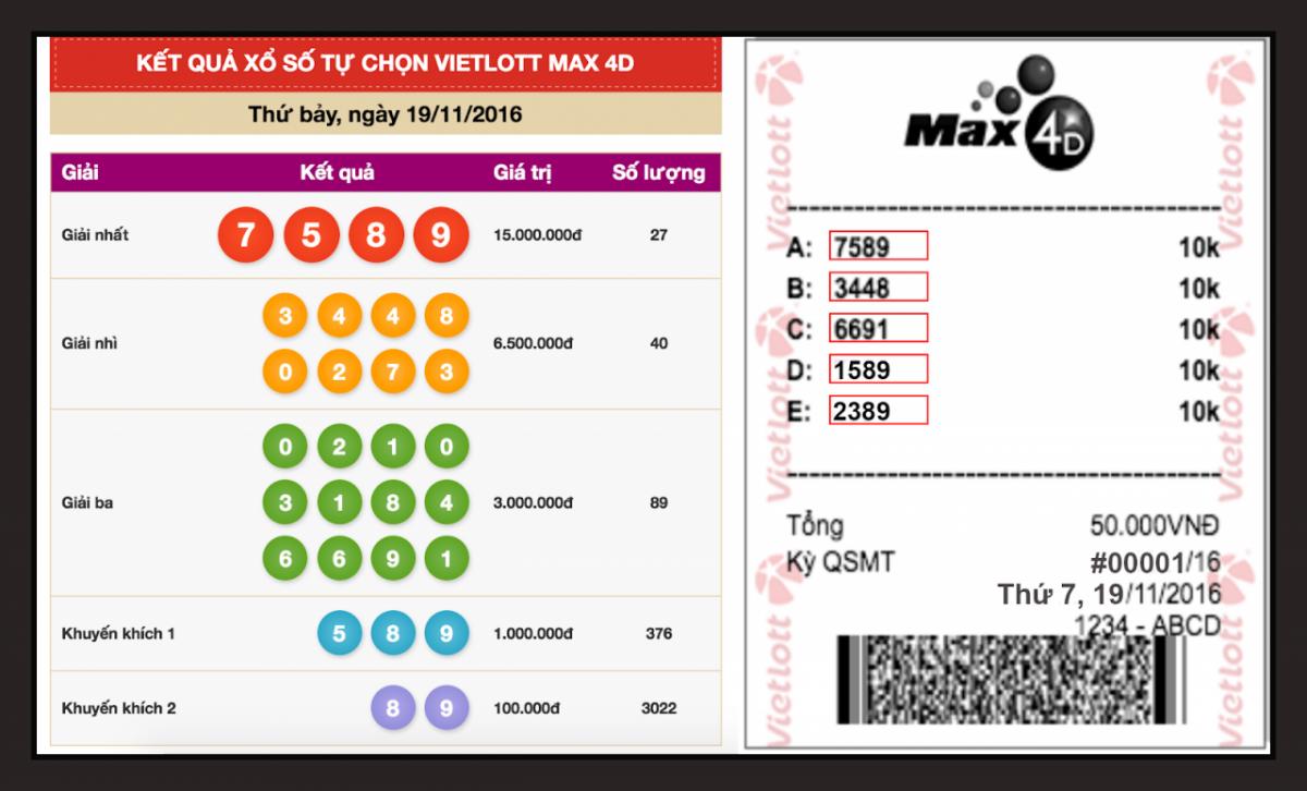 Hình thức quay số của Max 4D