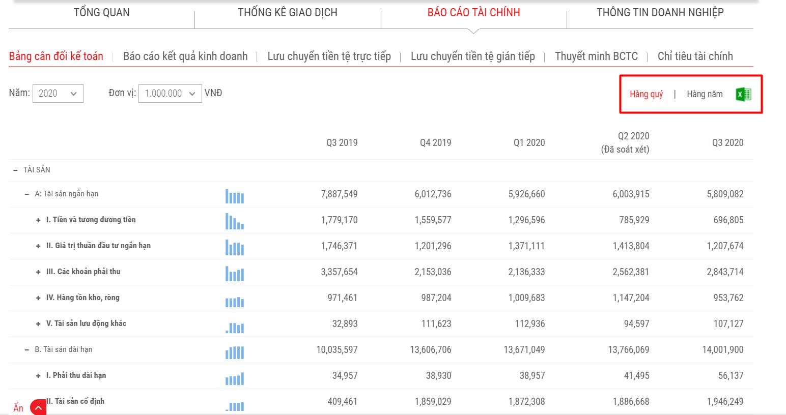 Dữ liệu báo cáo tài chính REE