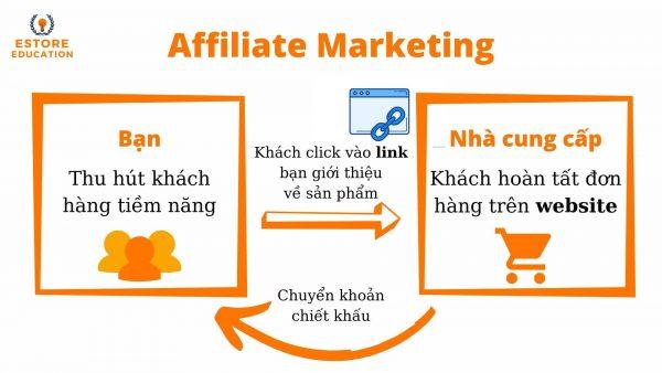 Mô hình hoạt động của Tiếp thị liên kết (Affiliate Marketing)